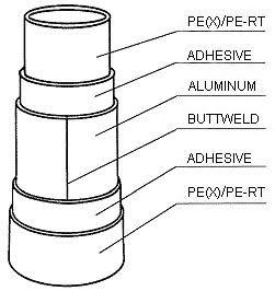Benifit of Multi Layer Pipe & Oxygen Barrier